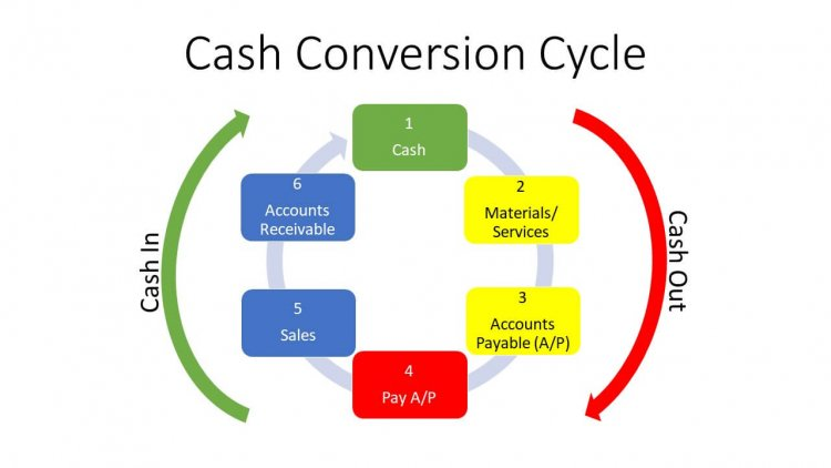 An Effective Method to Improve Your Cash Conversion Cycle