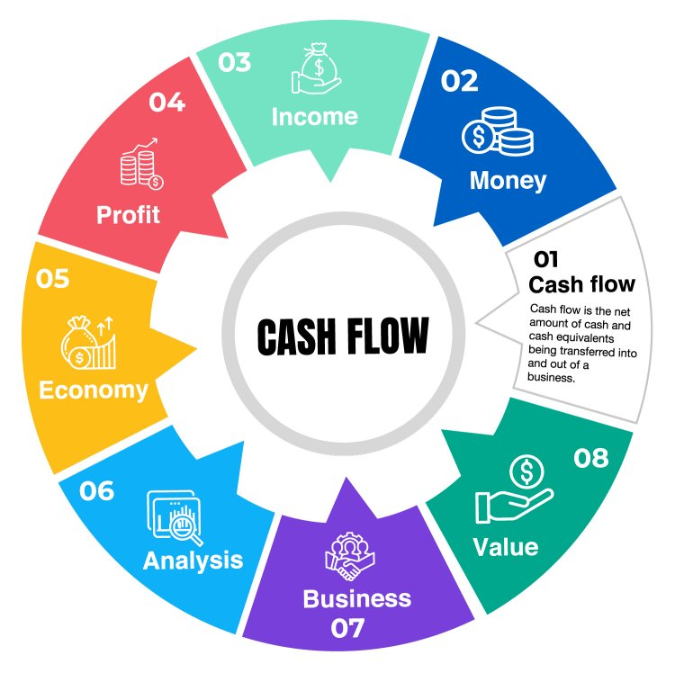 Cashflow In Small Businesses